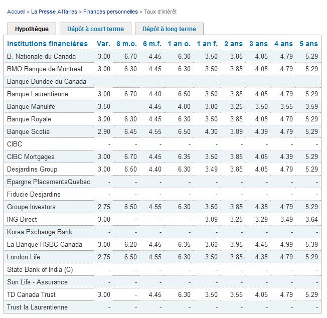 Hipotecas en Canada
