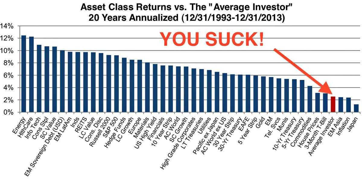 resultado de inversiones